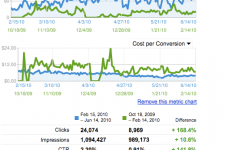 google-adwords-lead-generation-before-and-after